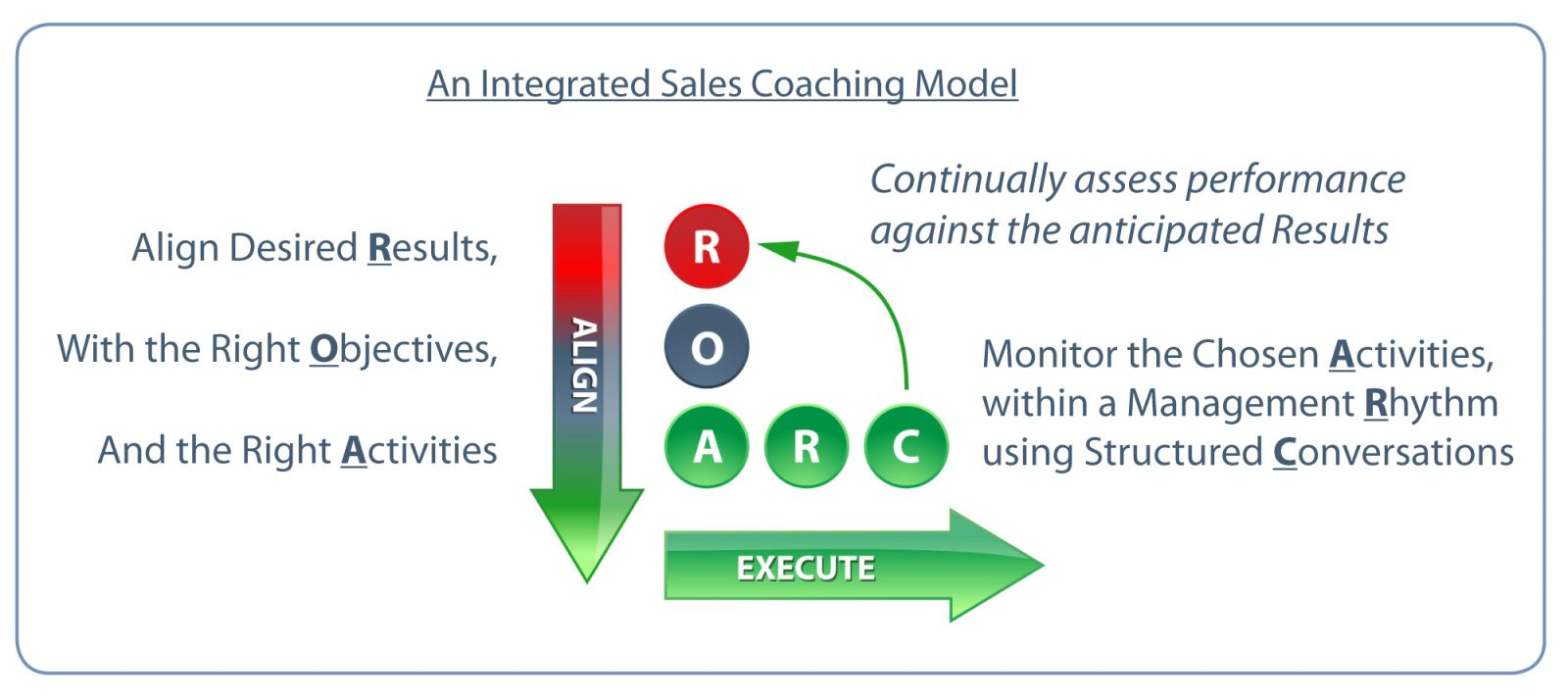 integrated coaching model