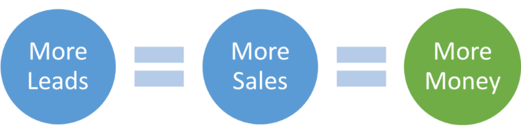 leads_sales_money.png