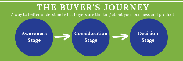 the buyers journey