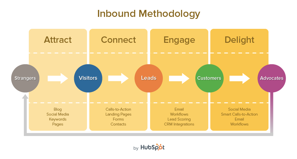 3 Ways to Keep Inbound Leads From Getting Lost in the Funnel